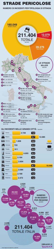 Compro Auto Incidentate Nord Italia